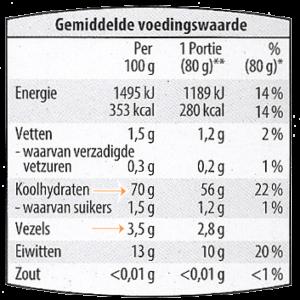 Voedingswaarde couscous