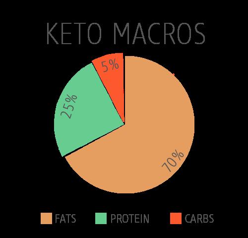 De verdeling tussen vet, koolhydraten en eiwitten in het ketogeen dieet