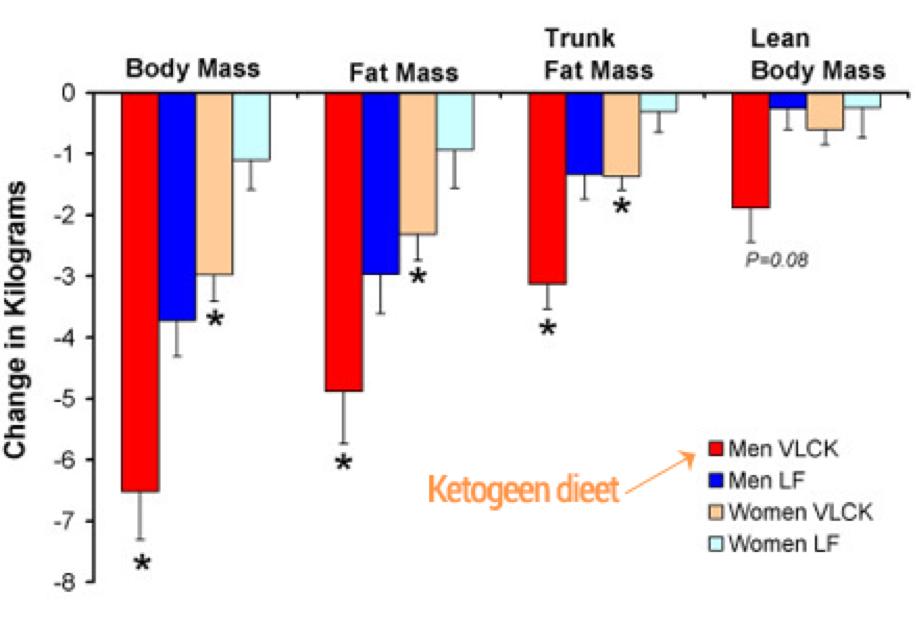 Grafiek die de resultaten van het keto dieet laat zien