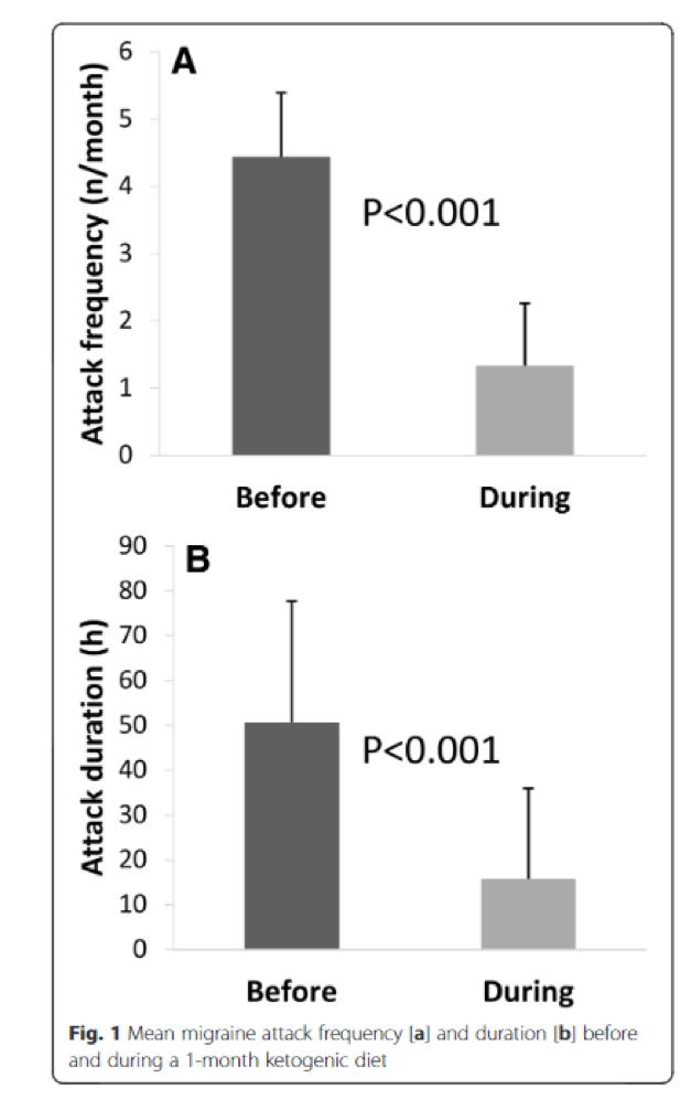 Grafiek laat zien dat het keto dieet migraine kan verminderen